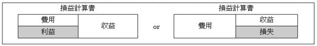 損益計算書の構造
