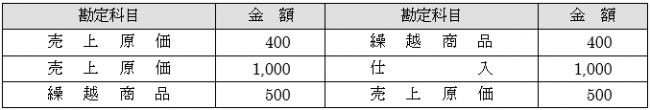 売上原価の算定4