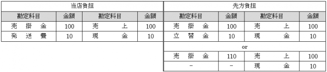商品の売上2