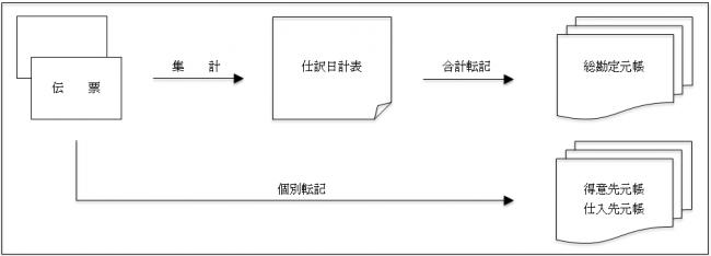 仕訳日計表2