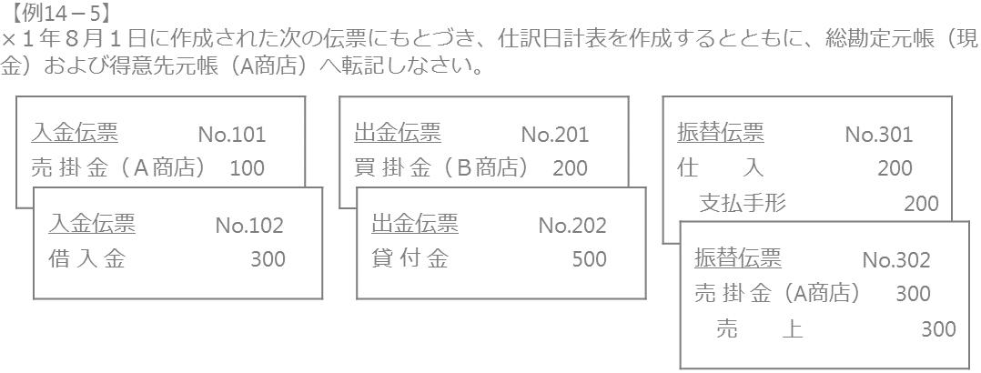 仕訳日計表と元帳への転記1