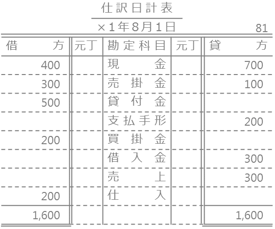 仕訳日計表の作成と元帳への転記4
