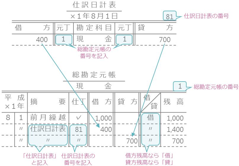 仕訳日計表の作成と元帳への転記5