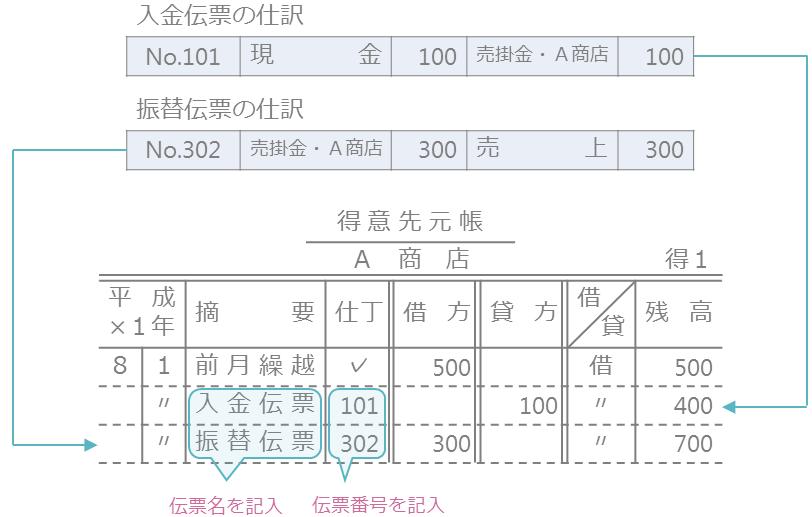 仕訳日計表の作成と元帳への転記6