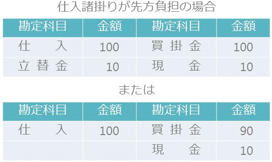商品の仕入3-1-2