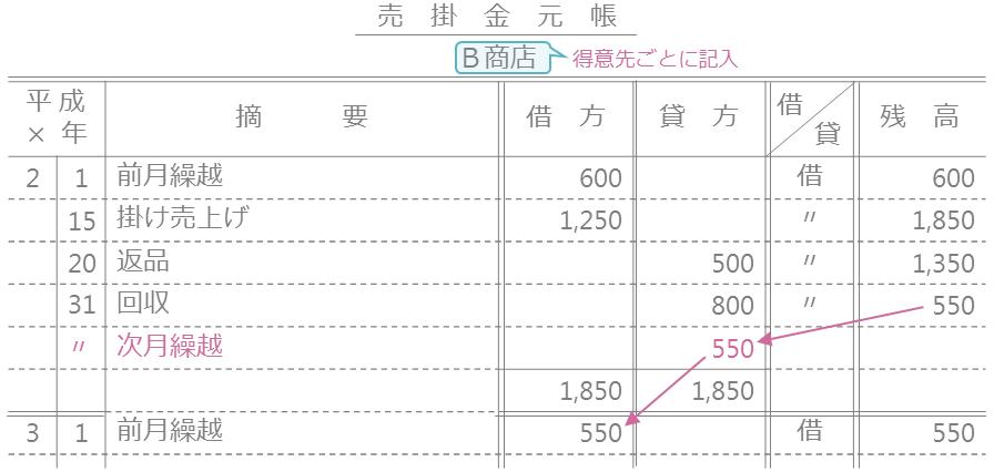 売掛金元帳