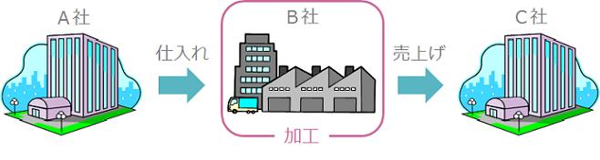 工業簿記のイメージ図