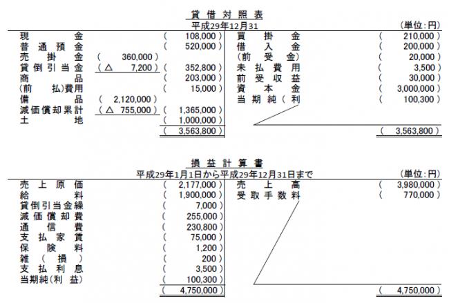 第5問 貸借対照表と損益計算書 解答