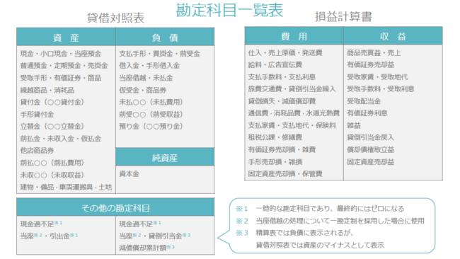 日商簿記3級_勘定科目一覧表