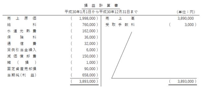 日商簿記検定3級試験 第151回 解答速報 第5問 損益計算書