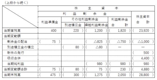 第151回 日商簿記検定2級試験 解答速報 第2問 株主資本等変動計算書 下段