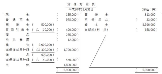日商簿記検定3級試験 第151回 解答速報 第5問 貸借対照表