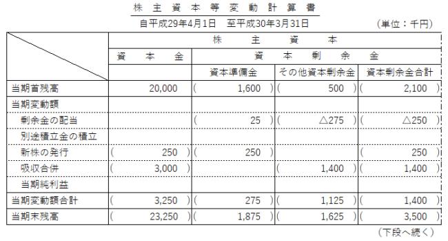 第151回 日商簿記検定2級試験 解答速報 第2問 株主資本等変動計算書 上段