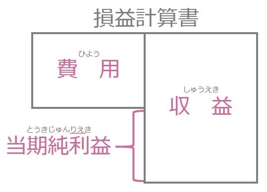簿記初級_02_損益計算書