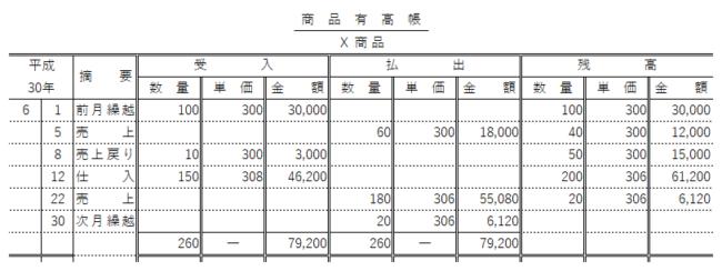 日商簿記検定3級試験 第151回 解答速報 第4問 商品有高帳