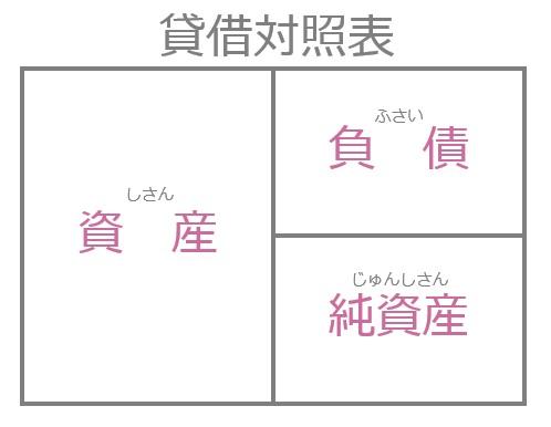 簿記初級_01_貸借対照表