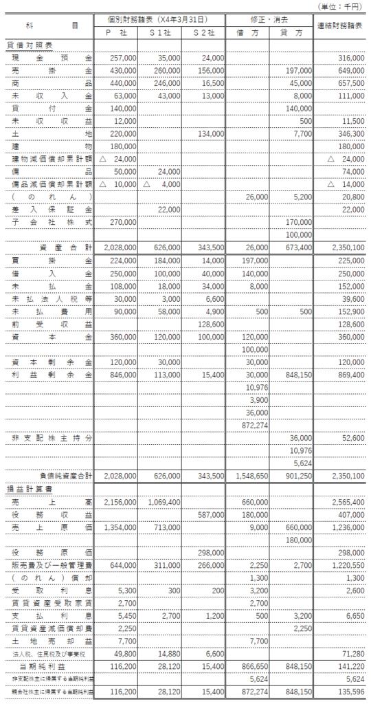 第151回 日商簿記検定2級試験 解答速報 第3問 連結精算表
