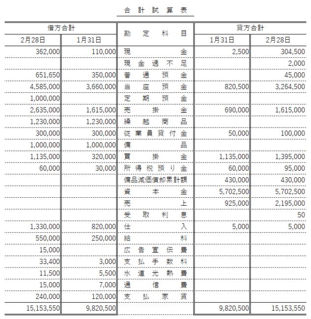 日商簿記検定3級試験 第151回 解答速報 第3問 合計試算表